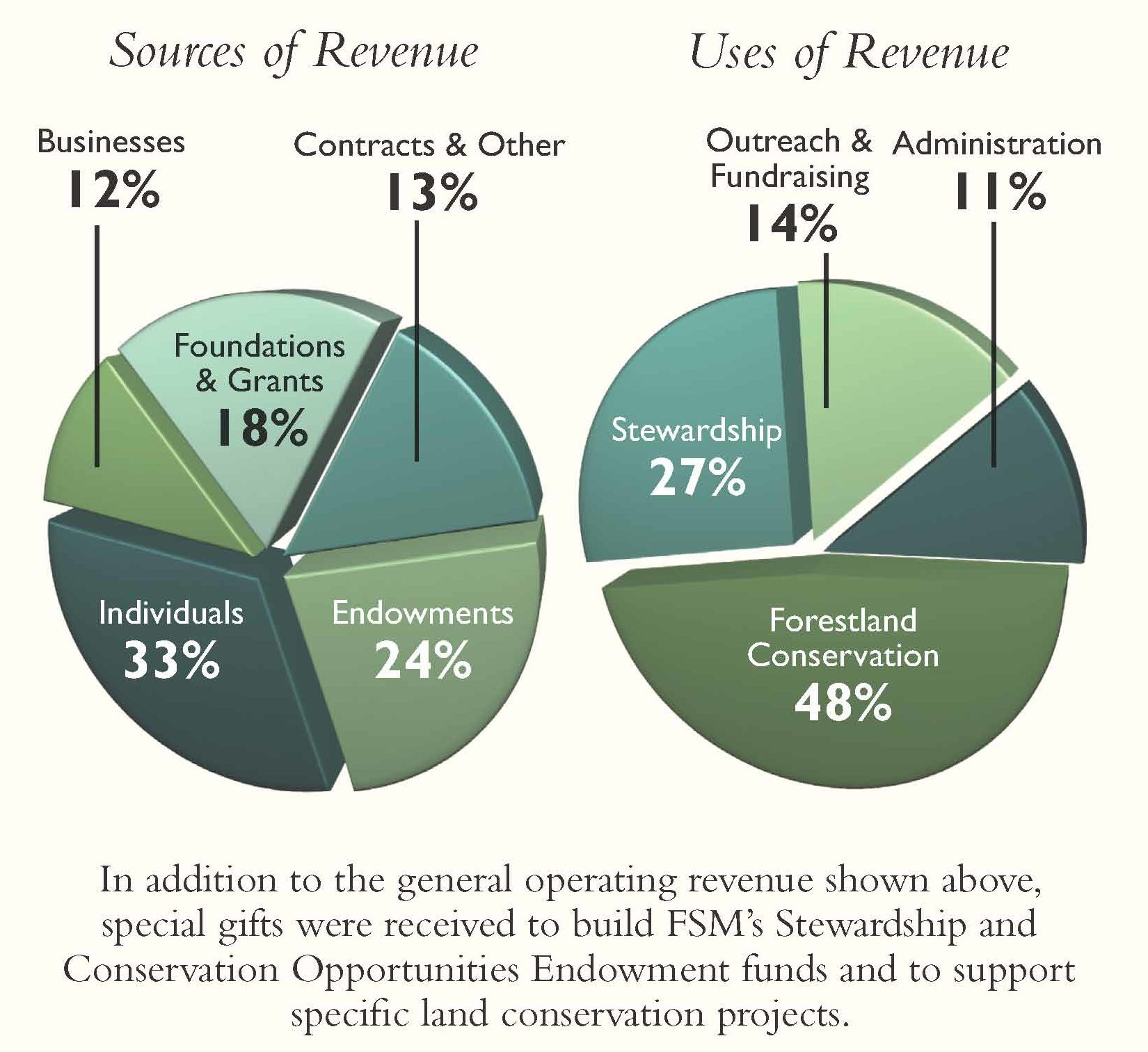 FSM FY18 Sources and Uses of Revenue Pie Charts