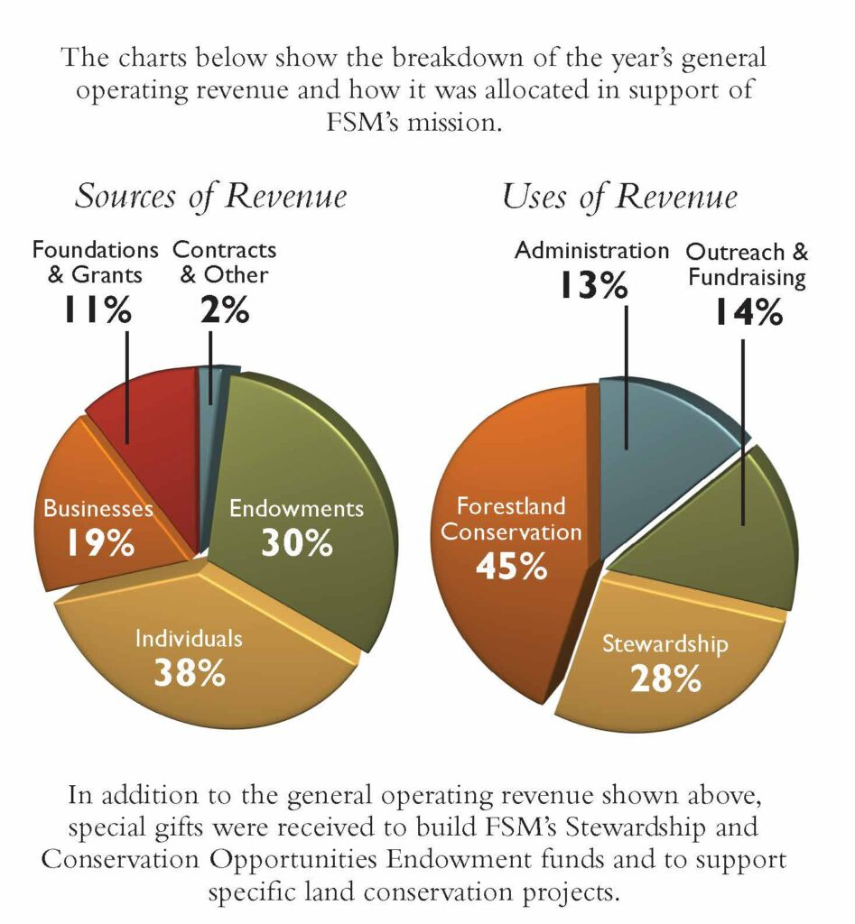 Sources and Uses of Revenu Pie Charts for FSM Fiscal Year 20