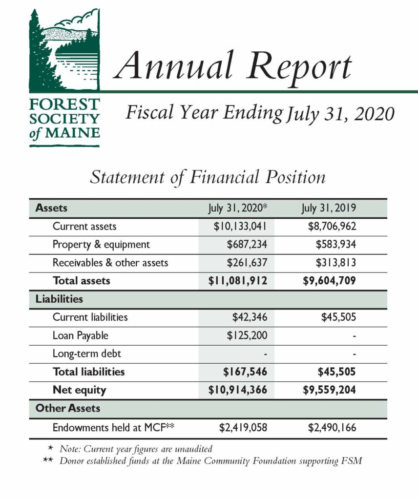 FSM Annual Report for FY20